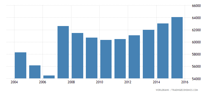 cyprus population ages 5 10 total wb data