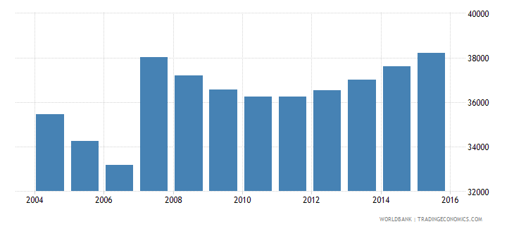 cyprus population ages 5 11 male wb data