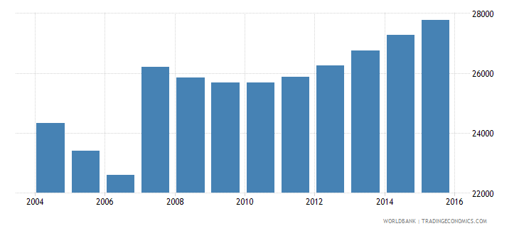 cyprus population ages 5 9 male wb data