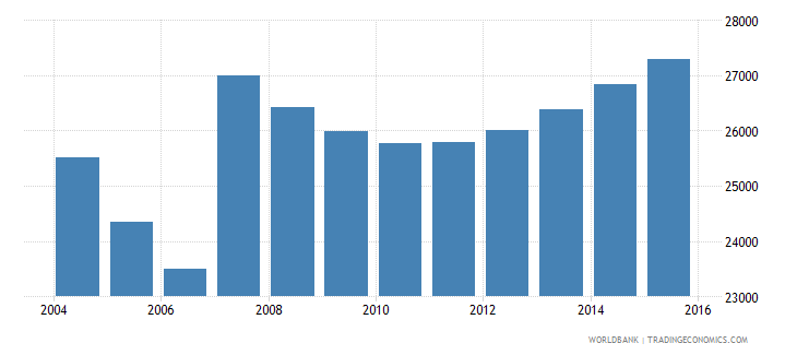 cyprus population ages 6 10 male wb data