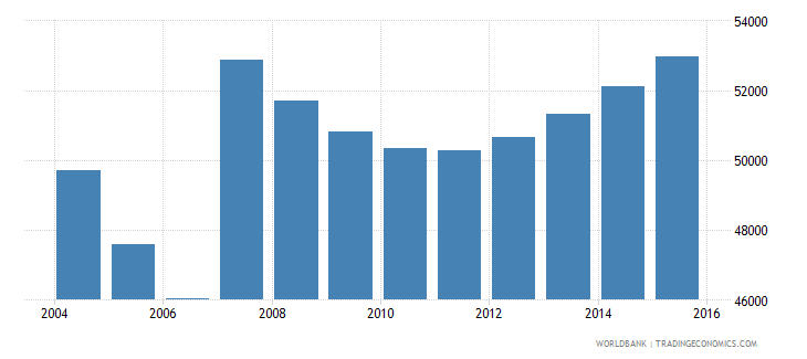 cyprus population ages 6 10 total wb data