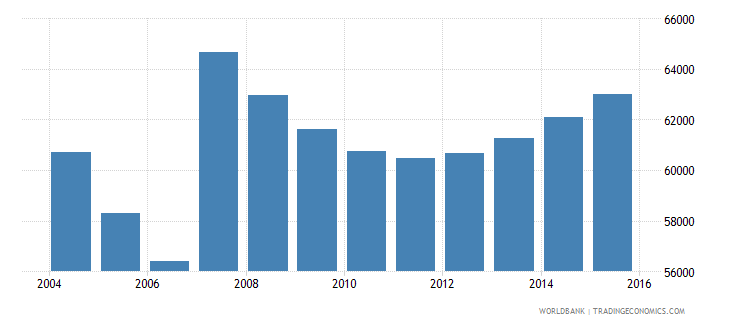 cyprus population ages 6 11 total wb data