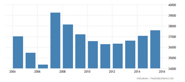 cyprus population ages 6 12 male wb data