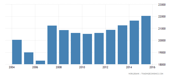 cyprus population ages 6 9 male wb data