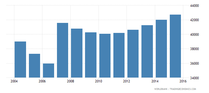 cyprus population ages 6 9 total wb data