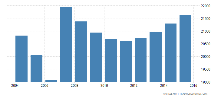 cyprus population ages 7 10 male wb data