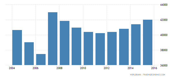 cyprus population ages 7 10 total wb data