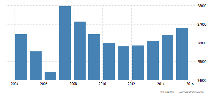 cyprus population ages 7 11 male wb data