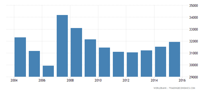 cyprus population ages 7 12 male wb data