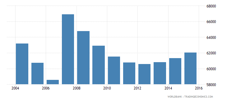 cyprus population ages 7 12 total wb data