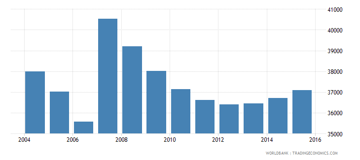 cyprus population ages 7 13 male wb data