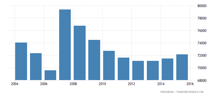 cyprus population ages 7 13 total wb data