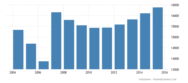 cyprus population ages 7 9 male wb data
