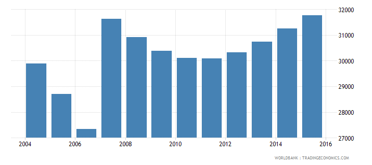 cyprus population ages 7 9 total wb data