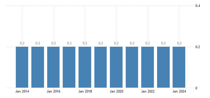 cyprus population as a percent of eu population eurostat data