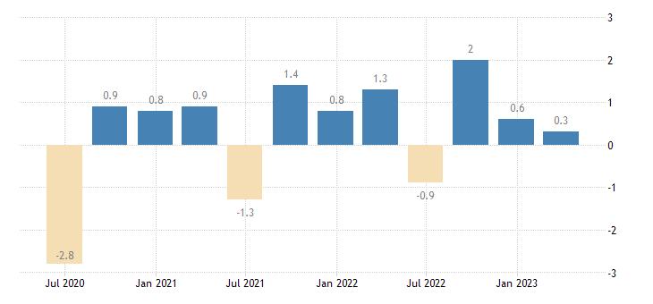 cyprus population employment total employment domestic concept eurostat data