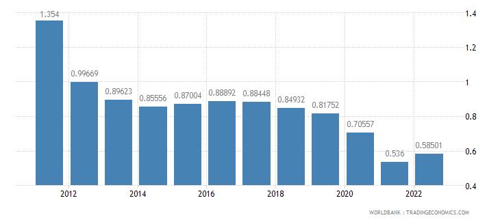 cyprus population growth annual percent wb data