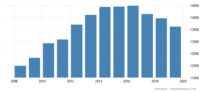cyprus population of the official age for pre primary education female number wb data