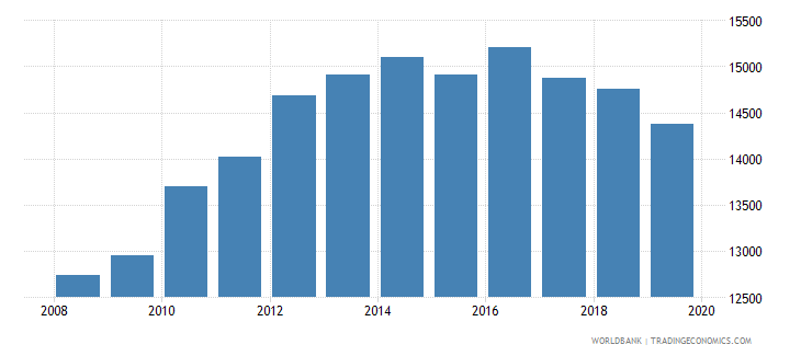 cyprus population of the official age for pre primary education male number wb data