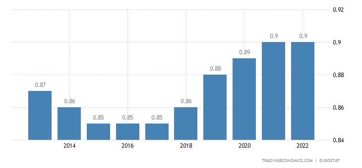Cyprus Population