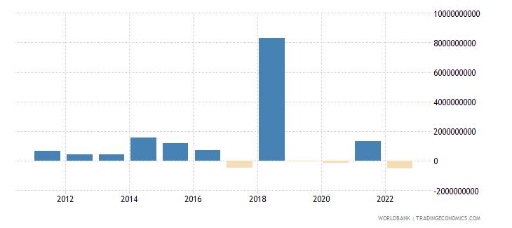 cyprus portfolio equity net inflows bop us dollar wb data