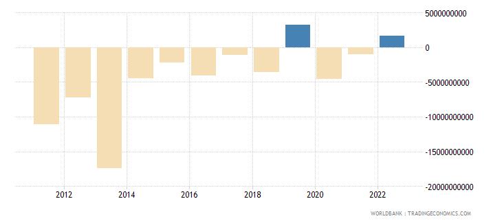 cyprus portfolio investment excluding lcfar bop us dollar wb data