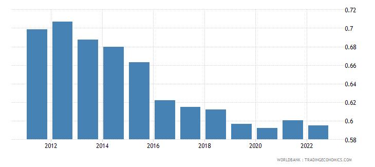 cyprus ppp conversion factor gdp lcu per international dollar wb data