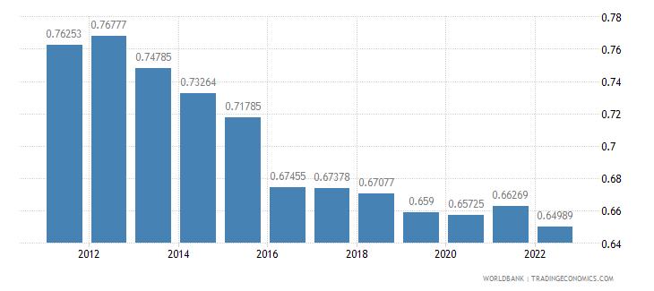 cyprus ppp conversion factor private consumption lcu per international dollar wb data