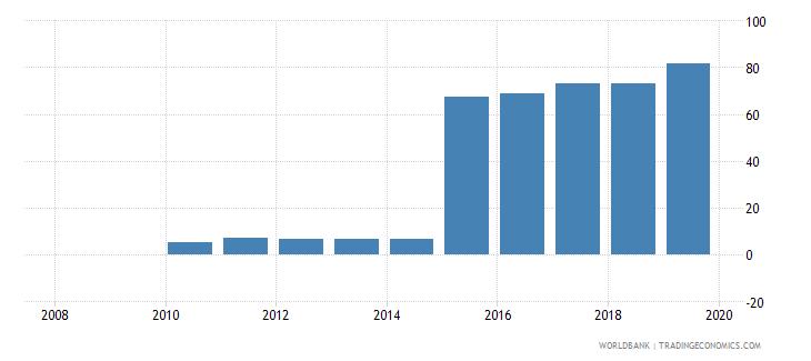 cyprus private credit bureau coverage percent of adults wb data