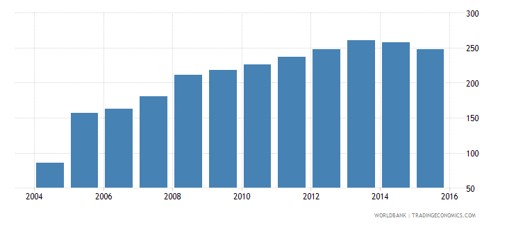 cyprus private credit by deposit money banks to gdp percent wb data