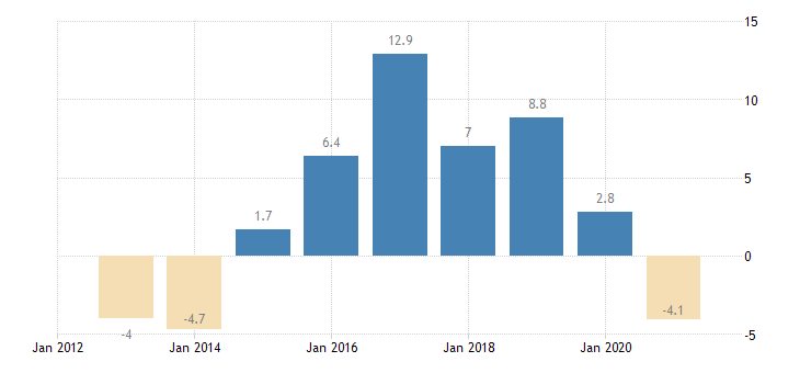 cyprus private sector credit flow loans non financial corporations non consolidated eurostat data