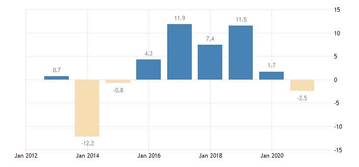 cyprus private sector credit flow non consolidated eurostat data