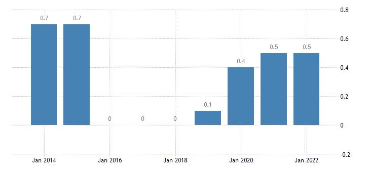 cyprus private sector debt debt securities non financial corporations eurostat data