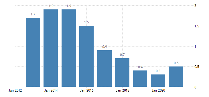 cyprus private sector debt loans non consolidated non profit institutions serving households eurostat data