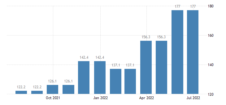 cyprus producer prices in industry electricity gas steam air conditioning supply eurostat data