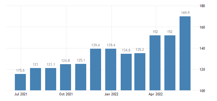 cyprus producer prices in industry mig energy eurostat data