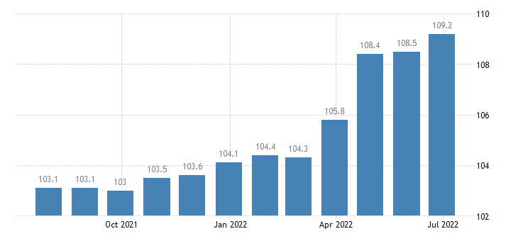 cyprus producer prices in industry mig non durable consumer goods eurostat data