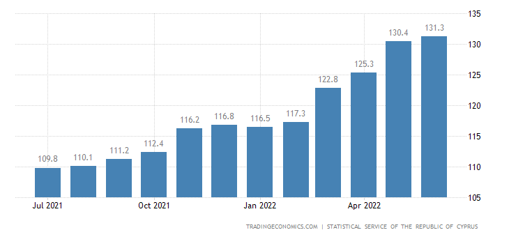 Cyprus Producer Prices