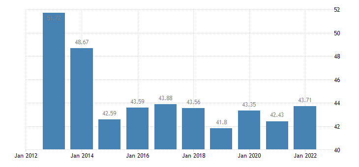 cyprus production of meat pigs eurostat data