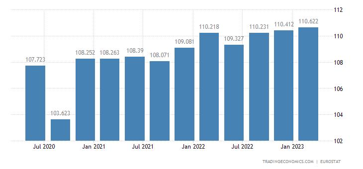 Cyprus Productivity