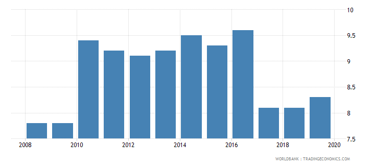 Cyprus - Profit Tax (% Of Commercial Profits) - 2008-2019 ...