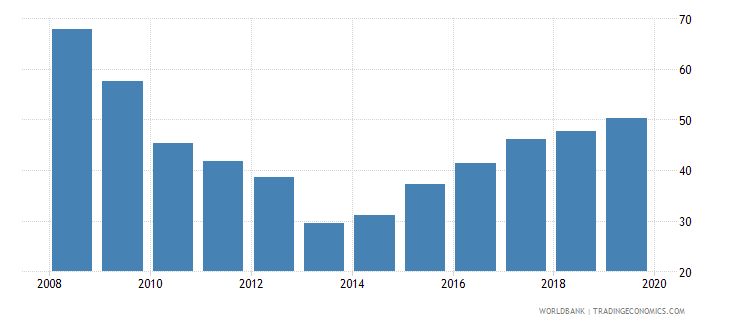 cyprus provisions to nonperforming loans percent wb data