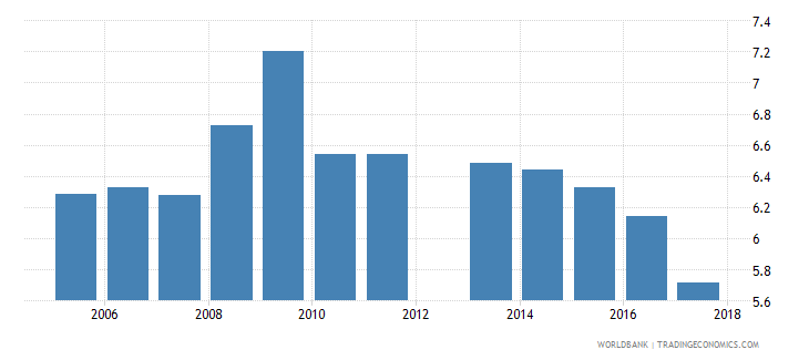 cyprus public spending on education total percent of gdp wb data