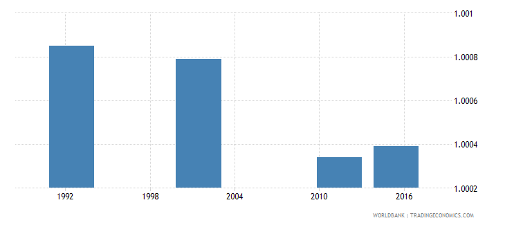 cyprus ratio of young literate females to males percent ages 15 24 wb data