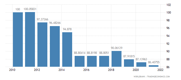 cyprus real effective exchange rate index 2000  100 wb data