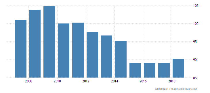 cyprus real effective exchange rate wb data