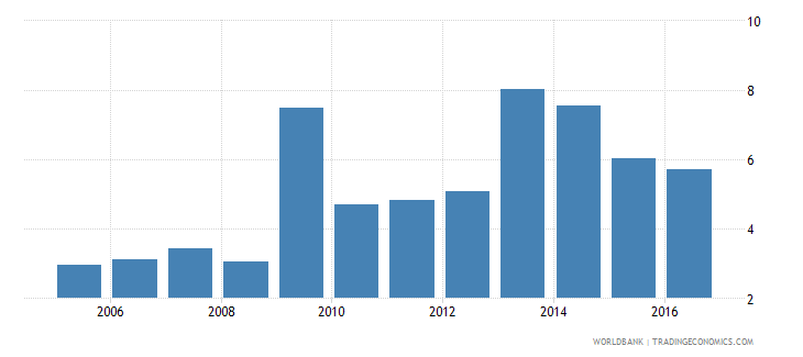 cyprus real interest rate percent wb data