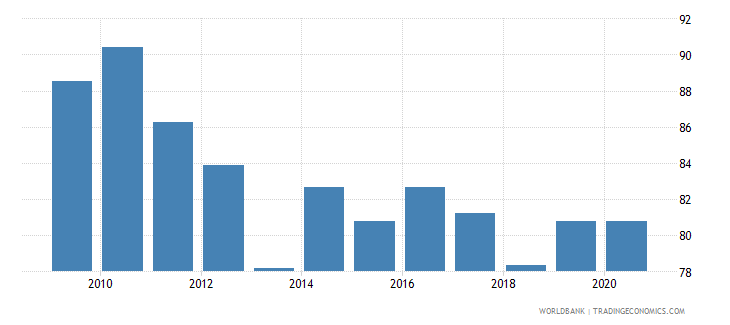 cyprus regulatory quality percentile rank wb data