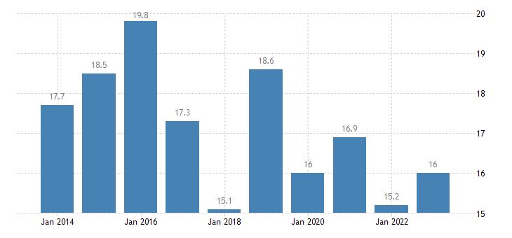 cyprus relative median poverty risk gap eurostat data