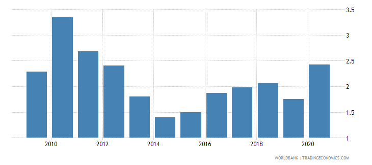 cyprus remittance inflows to gdp percent wb data
